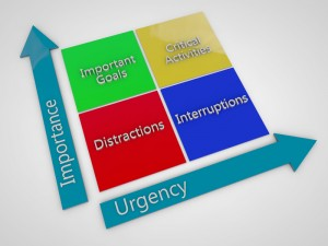 http://www.dreamstime.com/stock-images-importance-urgency-chart-image30484554
